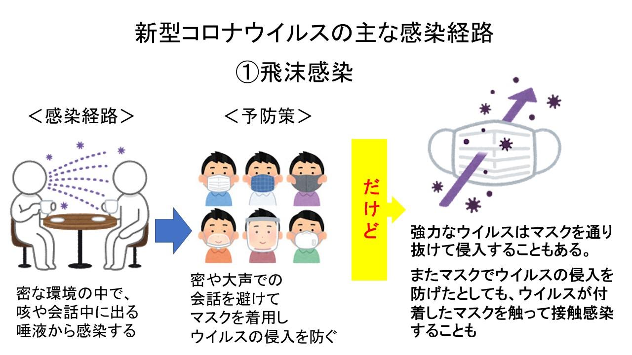 飛沫感染の経路と懸念事項(筆者作成)